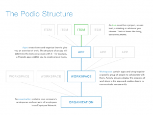 The Podio Structure Graphic